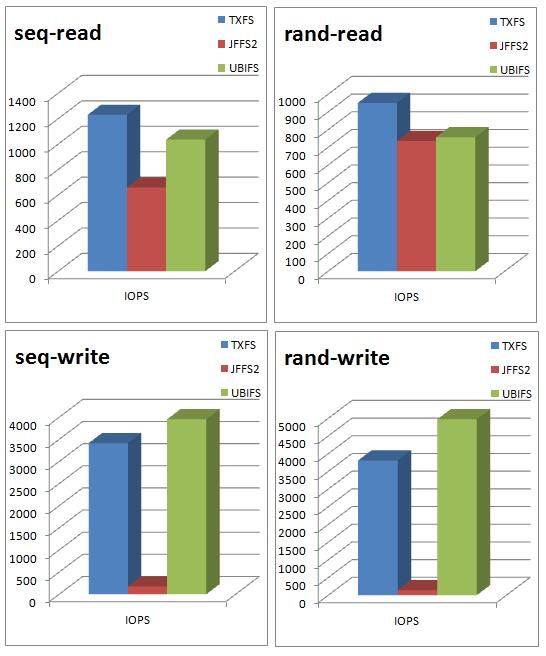 Linux Benchmarks - TargetFS-LKM™